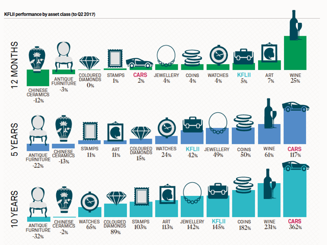 Knight Frank Luxury Investment Index Q217